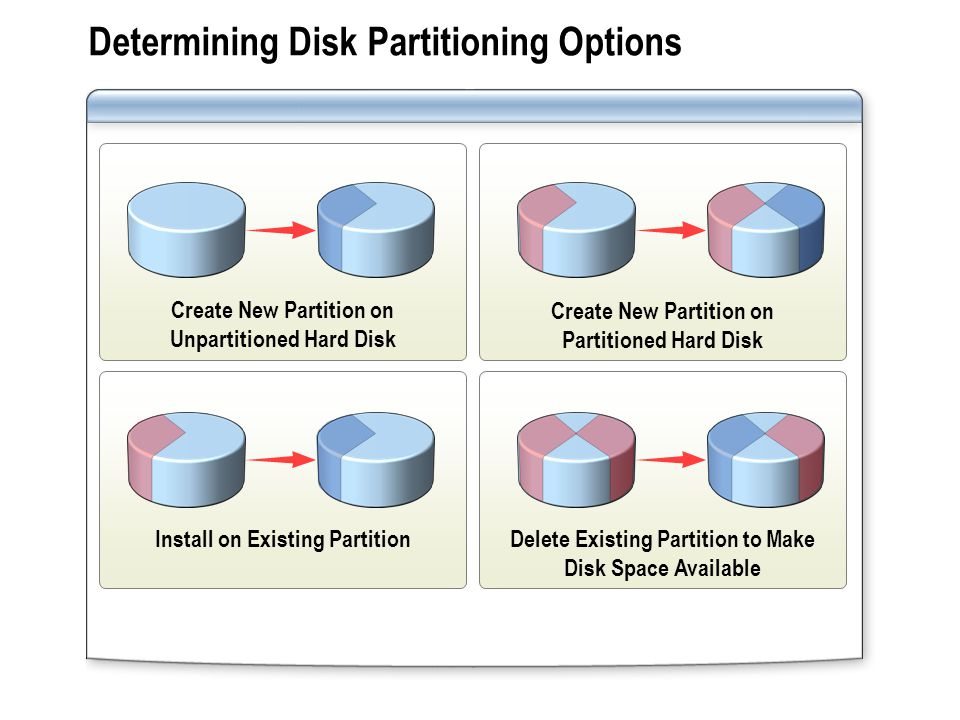 Create New Partition on Unpartitioned Hard Disk Create New Partition on Partitioned Hard Disk Install on Existing Partition Delete Existing Partition