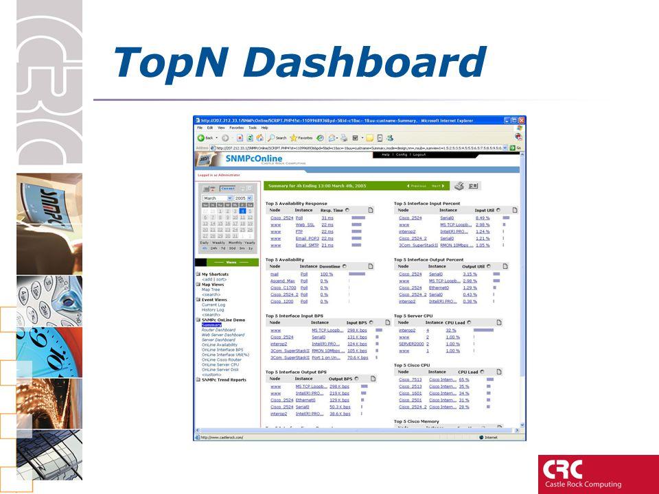 TopN Dashboard