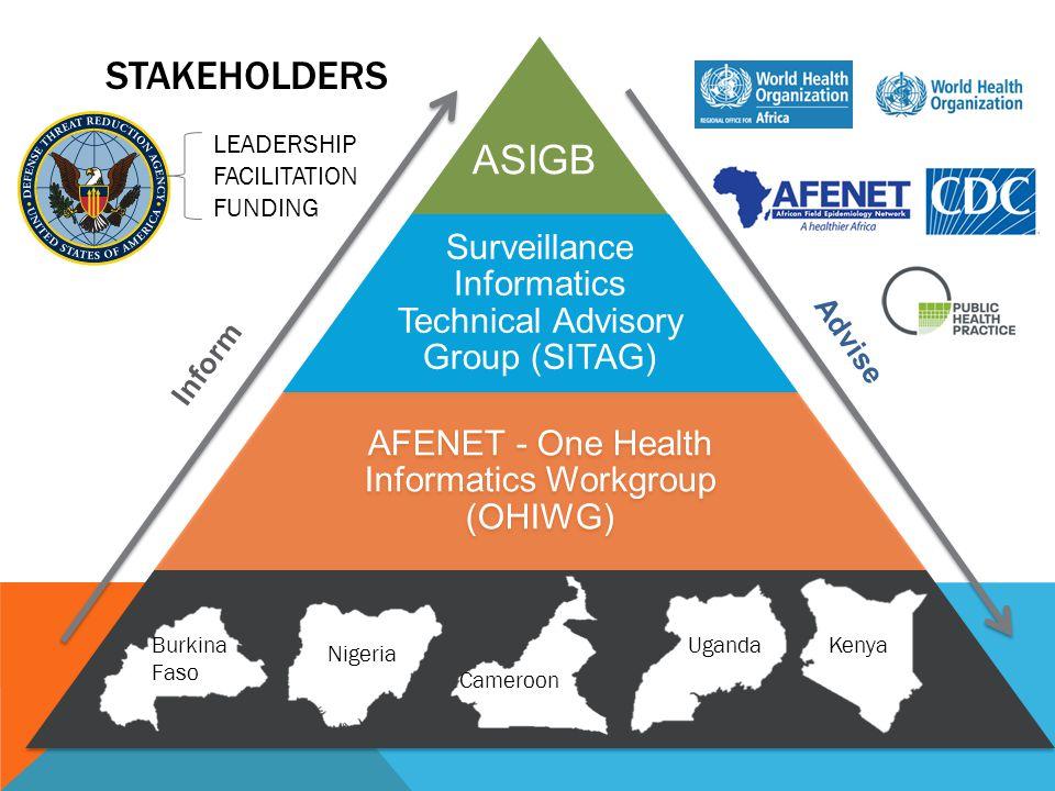 STAKEHOLDERS Surveillance Informatics Technical Advisory Group (SITAG) AFENET - One Health Informatics Workgroup (OHIWG) Burkina Faso Kenya Nigeria Uganda Inform Advise ASIGB Cameroon LEADERSHIP FACILITATION FUNDING