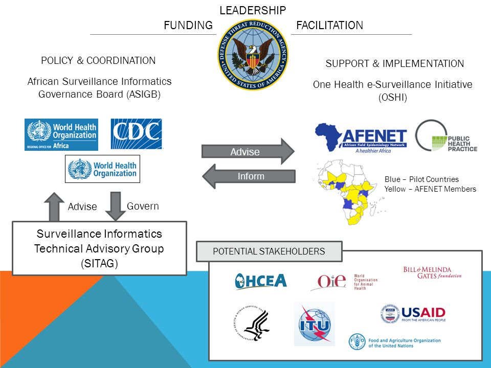 Blue – Pilot Countries Yellow – AFENET Members One Health e-Surveillance Initiative (OSHI) African Surveillance Informatics Governance Board (ASIGB) S