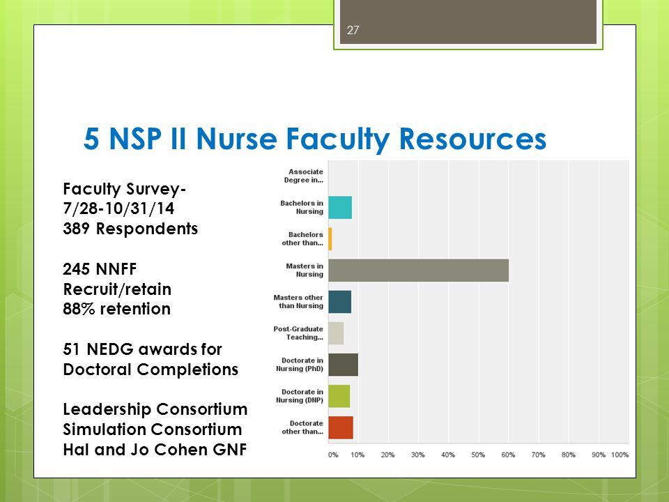 5 NSP II Nurse Faculty Resources 27 Faculty Survey- 7/28-10/31/14 389 Respondents 245 NNFF Recruit/retain 88% retention 51 NEDG awards for Doctoral Completions Leadership Consortium Simulation Consortium Hal and Jo Cohen GNF