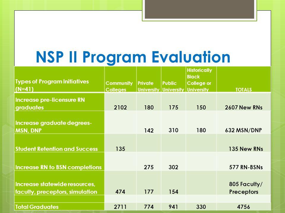 NSP II Program Evaluation Types of Program Initiatives (N=41) Community Colleges Private University Public University Historically Black College or UniversityTOTALS Increase pre-licensure RN graduates21021801751502607 New RNs Increase graduate degrees- MSN, DNP 142310180632 MSN/DNP Student Retention and Success135 135 New RNs Increase RN to BSN completions275302 577 RN-BSNs Increase statewide resources, faculty, preceptors, simulation474177154 805 Faculty/ Preceptors Total Graduates27117749413304756