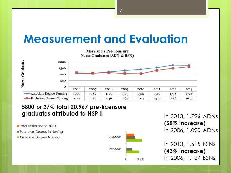 Measurement and Evaluation 7 5800 or 27% total 20,967 pre-licensure graduates attributed to NSP II In 2013, 1,726 ADNs (58% increase) In 2006, 1,090 ADNs In 2013, 1,615 BSNs (43% increase) In 2006, 1,127 BSNs