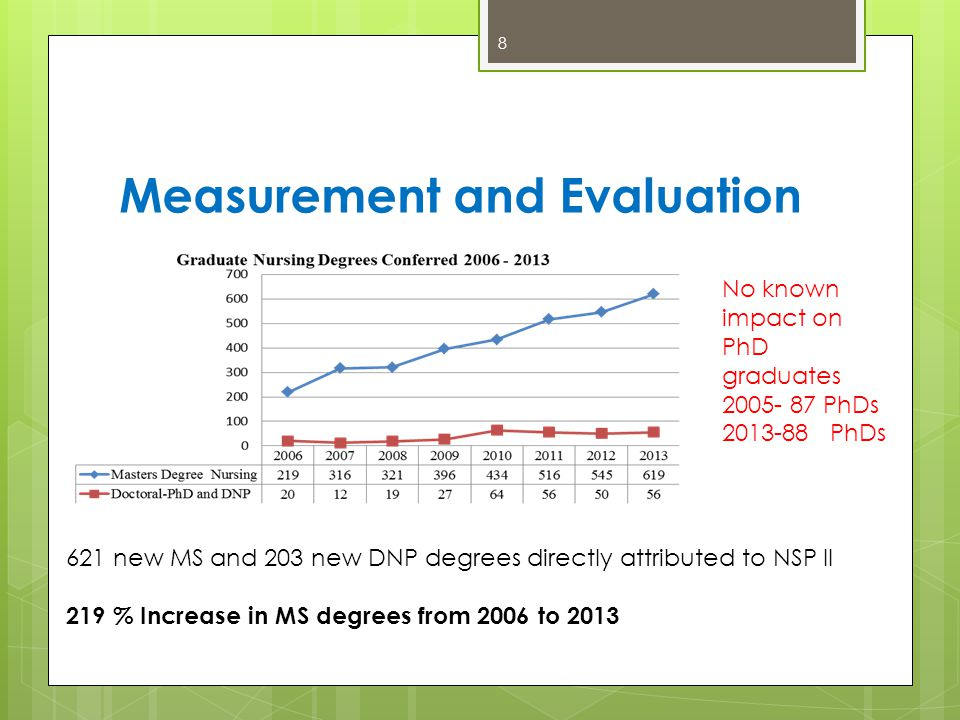 Measurement and Evaluation 8 621 new MS and 203 new DNP degrees directly attributed to NSP II 219 % Increase in MS degrees from 2006 to 2013 No known impact on PhD graduates 2005- 87 PhDs 2013-88 PhDs