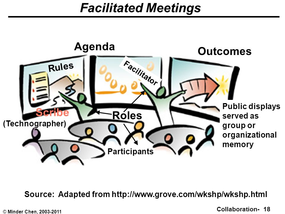 Collaboration- 18 © Minder Chen, 2003-2011 Facilitated Meetings Source: Adapted from http://www.grove.com/wkshp/wkshp.html Agenda Outcomes Roles Participants Facilitator Rules Scribe (Technographer) Public displays served as group or organizational memory