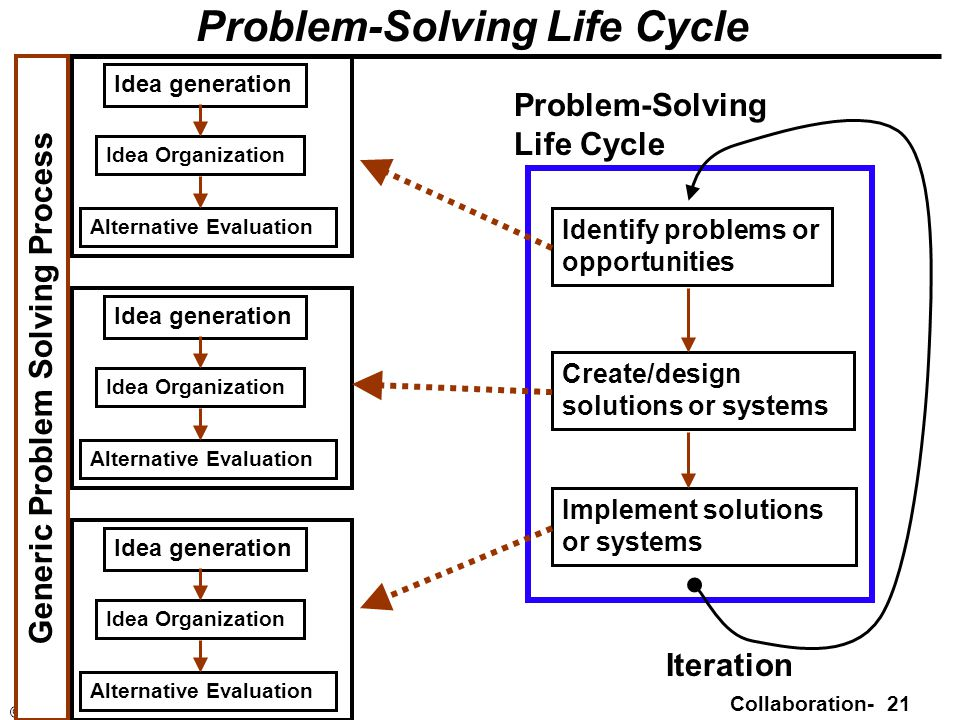 Collaboration- 21 © Minder Chen, 2003-2011 Problem-Solving Life Cycle Idea generation Idea Organization Alternative Evaluation Generic Problem Solving Process Identify problems or opportunities Create/design solutions or systems Implement solutions or systems Idea generation Idea Organization Alternative Evaluation Idea generation Idea Organization Alternative Evaluation Problem-Solving Life Cycle Iteration