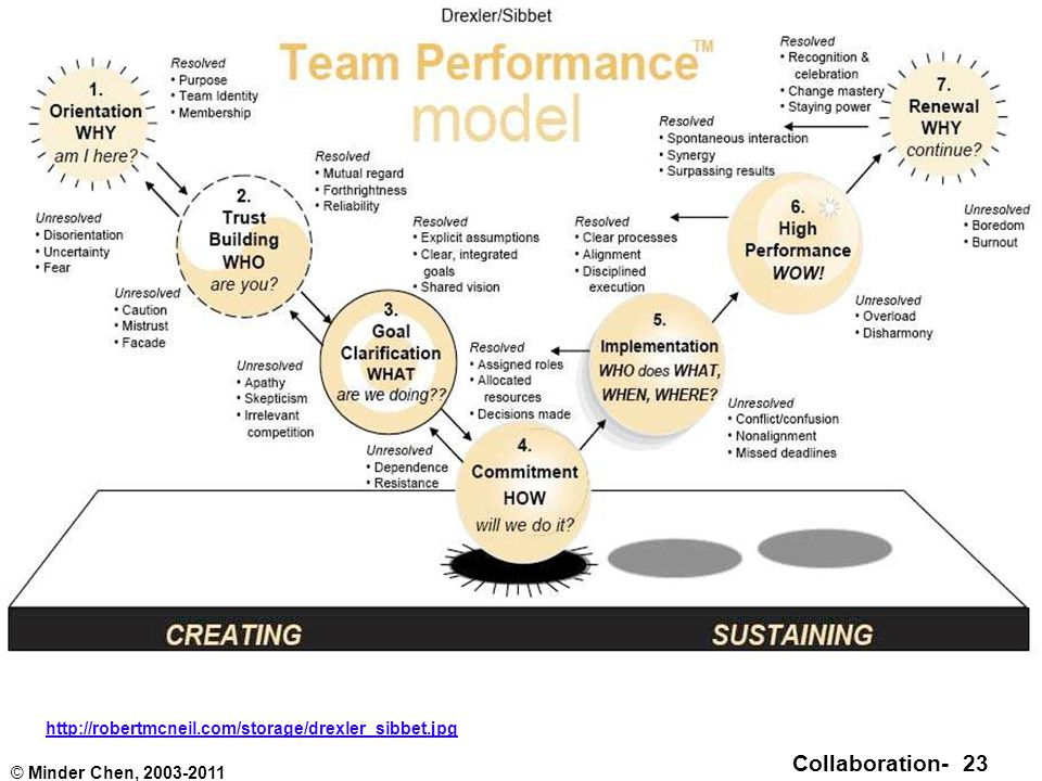 Collaboration- 23 © Minder Chen, 2003-2011 Team Performance Model http://robertmcneil.com/storage/drexler_sibbet.jpg