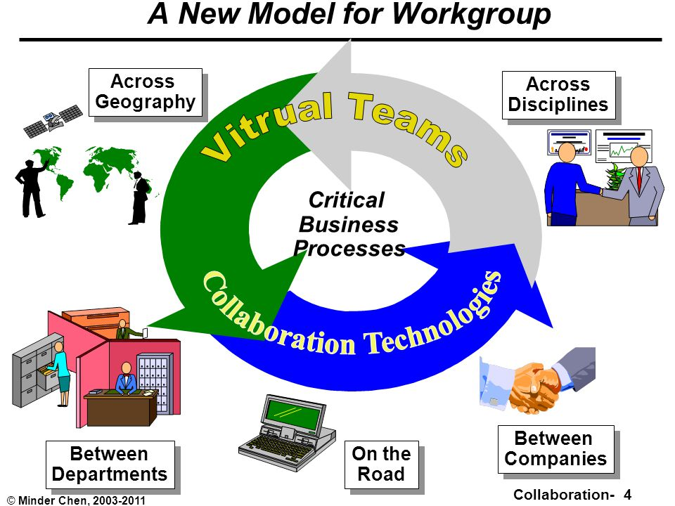 Collaboration- 4 © Minder Chen, 2003-2011 A New Model for Workgroup Across Geography Across Geography On the Road On the Road Across Disciplines Across Disciplines Between Companies Between Companies Between Departments Between Departments Critical Business Processes