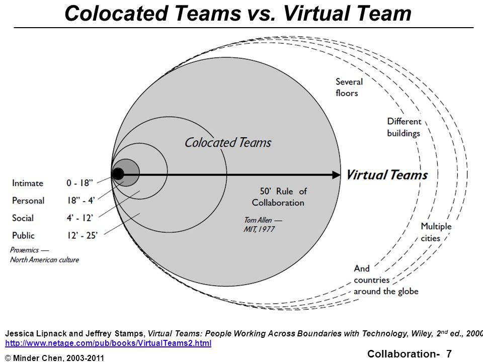 Collaboration- 7 © Minder Chen, 2003-2011 Colocated Teams vs.