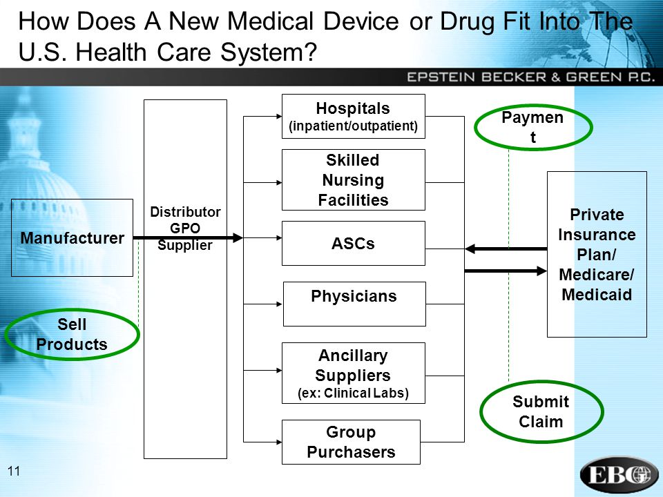 11 How Does A New Medical Device or Drug Fit Into The U.S.