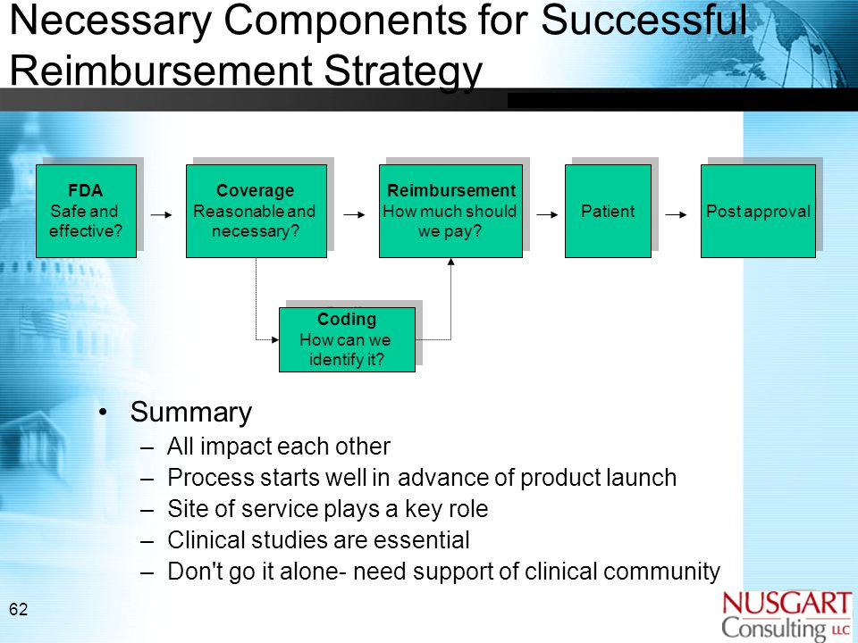 62 Necessary Components for Successful Reimbursement Strategy Summary –All impact each other –Process starts well in advance of product launch –Site of service plays a key role –Clinical studies are essential –Don t go it alone- need support of clinical community Coverage Reasonable and necessary.