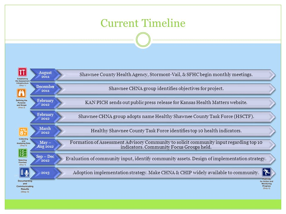 Current Timeline August 2011 Shawnee County Health Agency, Stormont-Vail, & SFHC begin monthly meetings.