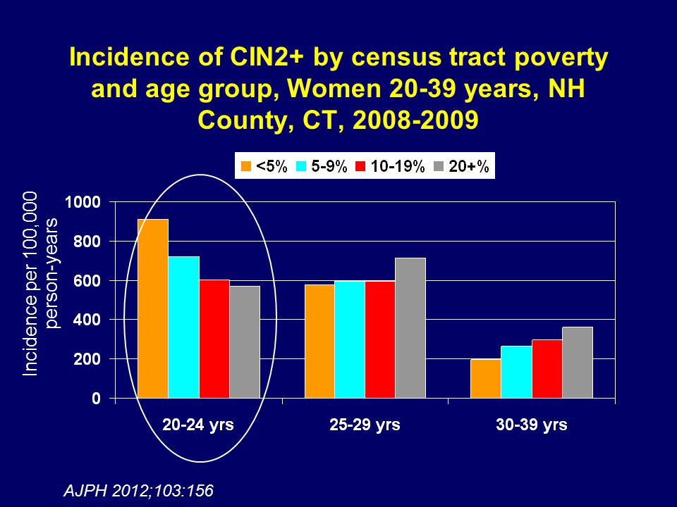 Incidence of CIN2+ by census tract poverty and age group, Women 20-39 years, NH County, CT, 2008-2009 Incidence per 100,000 person-years AJPH 2012;103:156