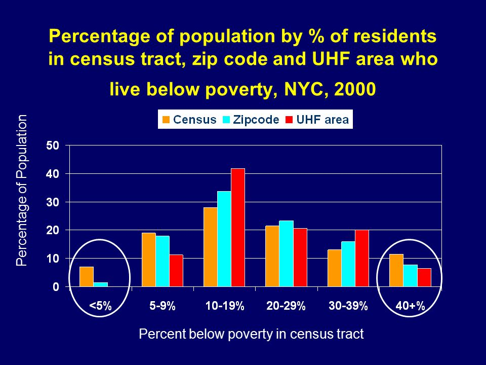 Percentage of population by % of residents in census tract, zip code and UHF area who live below poverty, NYC, 2000 Percentage of Population Percent below poverty in census tract