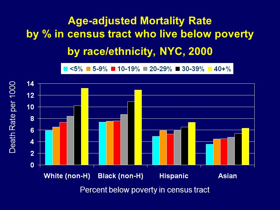 Age-adjusted Mortality Rate by % in census tract who live below poverty by race/ethnicity, NYC, 2000 Death Rate per 1000 Percent below poverty in census tract