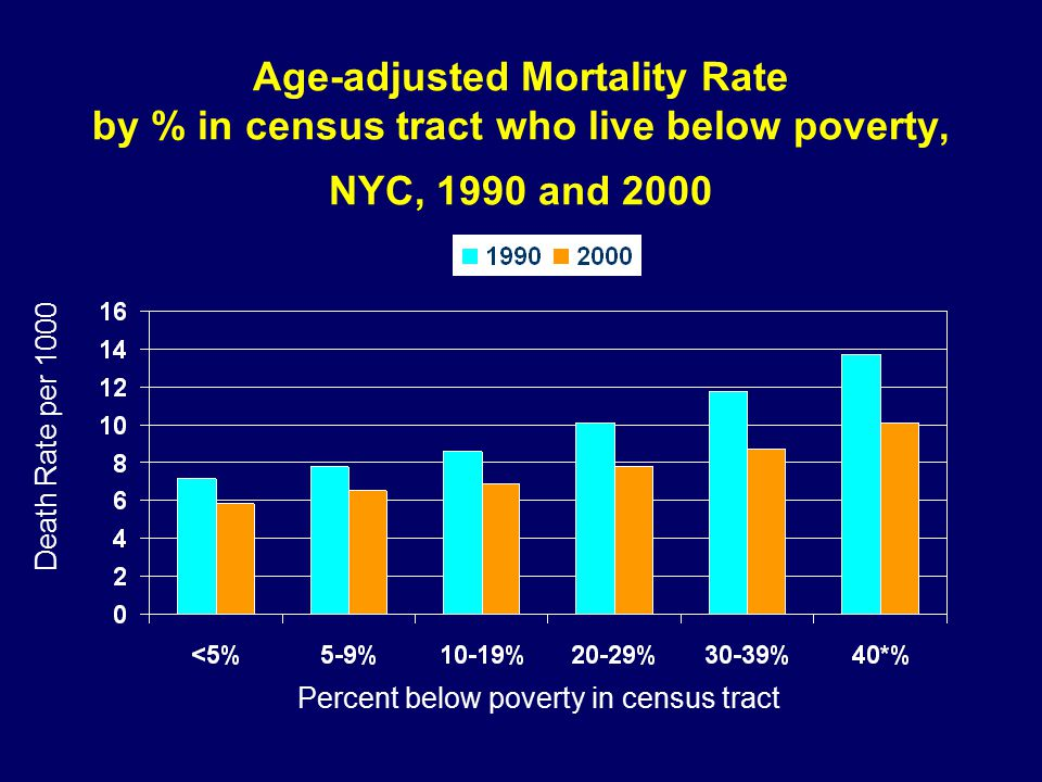 Age-adjusted Mortality Rate by % in census tract who live below poverty, NYC, 1990 and 2000 Death Rate per 1000 Percent below poverty in census tract