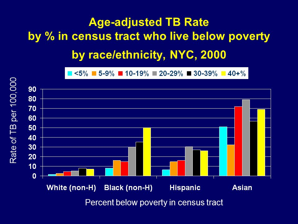 Age-adjusted TB Rate by % in census tract who live below poverty by race/ethnicity, NYC, 2000 Rate of TB per 100,000 Percent below poverty in census tract