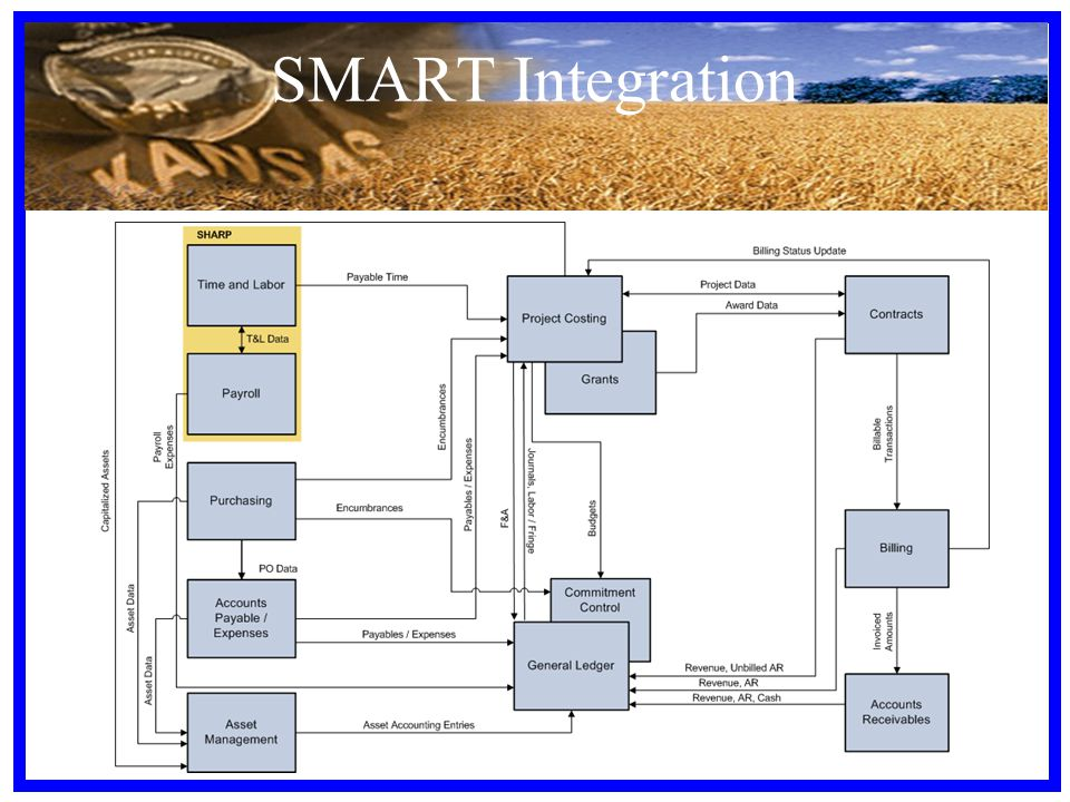 SMART Integration