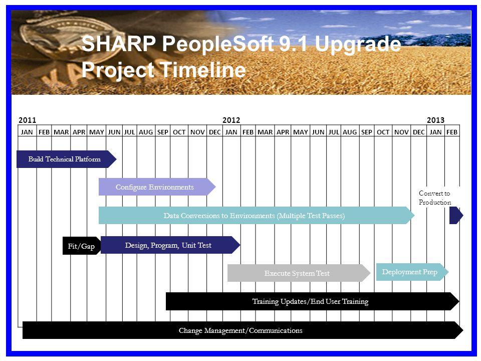 201120122013 JANFEBMARAPRMAYJUNJULAUGSEPOCTNOVDECJANFEBMARAPRMAYJUNJULAUGSEPOCTNOVDECJANFEB Convert to Production Build Technical Platform Configure Environments Fit/Gap Data Conversions to Environments (Multiple Test Passes) Design, Program, Unit Test Change Management/Communications Deployment Prep Execute System Test Training Updates/End User Training SHARP PeopleSoft 9.1 Upgrade Project Timeline