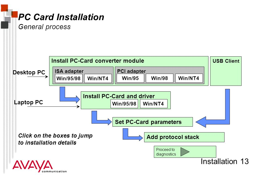 Installation 13 PC Card Installation General process Install PC-Card converter module ISA adapterPCI adapter Win/95/98Win/NT4 Win/95Win/98 Install PC-Card and driver Win/95/98Win/NT4 Set PC-Card parameters Add protocol stack Laptop PC Desktop PC Click on the boxes to jump to installation details Proceed to diagnostics USB Client
