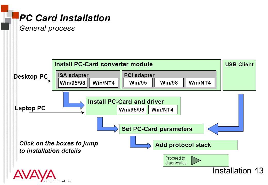 Installation 13 PC Card Installation General process Install PC-Card converter module ISA adapterPCI adapter Win/95/98Win/NT4 Win/95Win/98 Install PC-