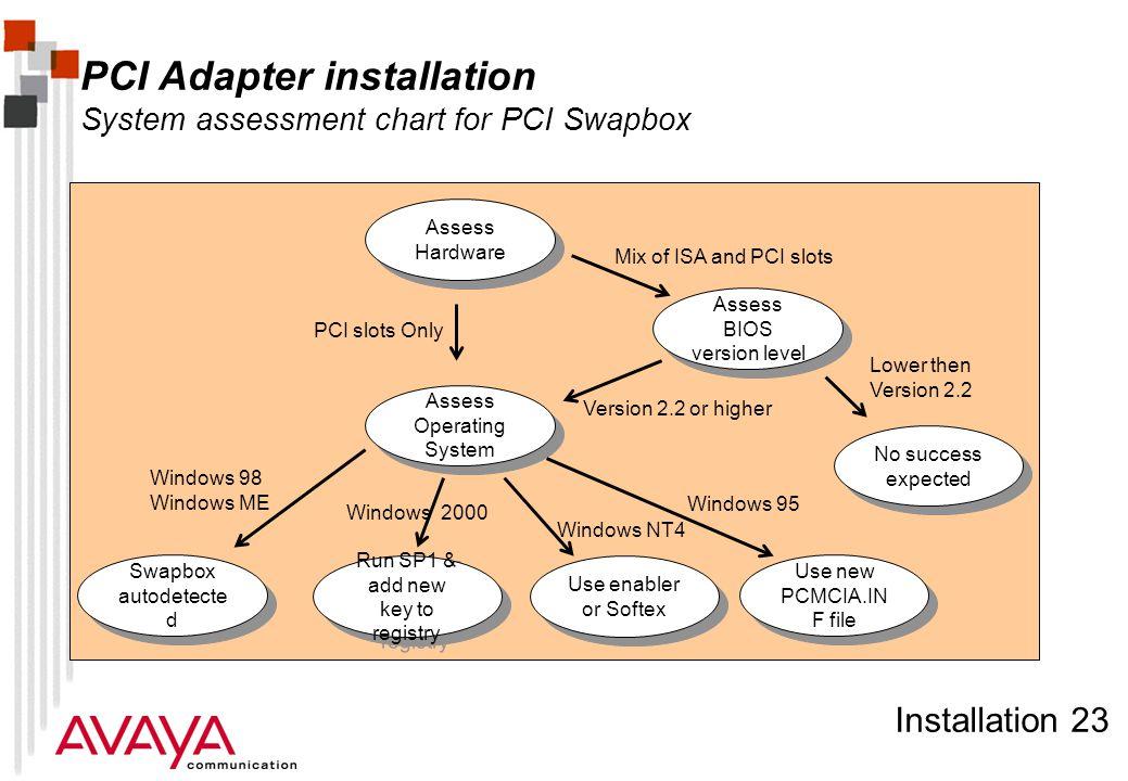 Installation 23 PCI Adapter installation System assessment chart for PCI Swapbox Assess Operating System Swapbox autodetecte d Run SP1 & add new key t