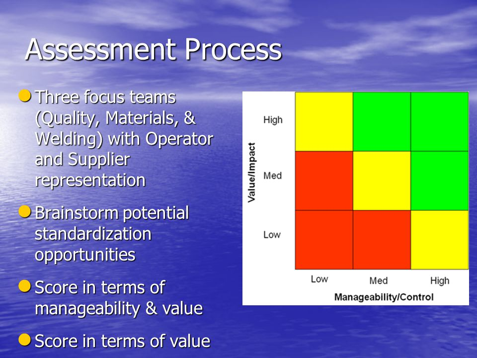 Assessment Process Three focus teams (Quality, Materials, & Welding) with Operator and Supplier representation Three focus teams (Quality, Materials, & Welding) with Operator and Supplier representation Brainstorm potential standardization opportunities Brainstorm potential standardization opportunities Score in terms of manageability & value Score in terms of manageability & value Score in terms of value Score in terms of value