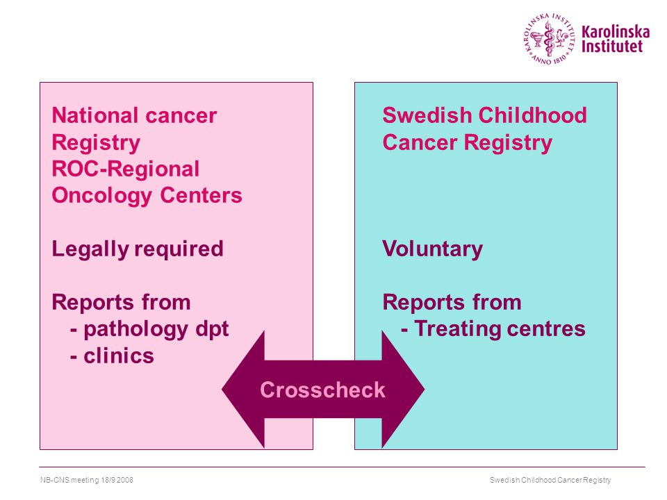 Swedish Childhood Cancer RegistryNB-CNS meeting 18/9 2008 National cancer Registry ROC-Regional Oncology Centers Legally required Reports from - pathology dpt - clinics Swedish Childhood Cancer Registry Voluntary Reports from - Treating centres Crosscheck