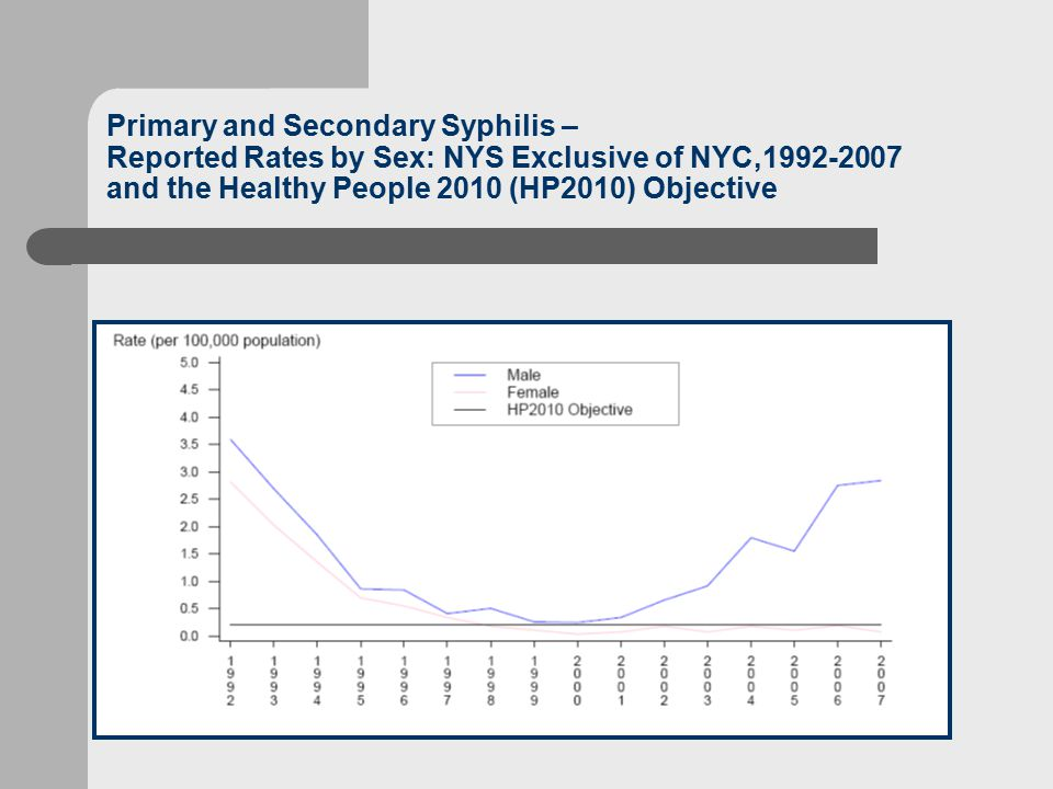Primary and Secondary Syphilis – Reported Rates by Sex: NYS Exclusive of NYC,1992-2007 and the Healthy People 2010 (HP2010) Objective