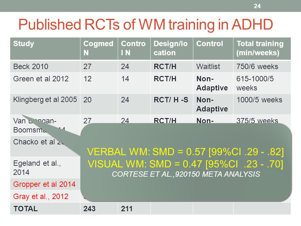 Published RCTs of WM training in ADHD StudyCogmed N Contro l N Design/lo cation ControlTotal training (min/weeks) Beck 20102724RCT/HWaitlist750/6 weeks Green et al 20121214RCT/HNon- Adaptive 615-1000/5 weeks Klingberg et al 2005 2024RCT/ H -SNon- Adaptive 1000/5 weeks Van Dongan- Boomsma 2014 2724RCT/HNon- Adaptive 375/5 weeks Chacko et al 20144441RCT/HNon- Adaptive 750-1125/5 wk Egeland et al., 2014 3837RCT/SWaitlist750-1125/5-7 w Gropper et al 20143923RCT/HWaitlist750/5 weeks Gray et al., 20123624RCT/SAdaptive750/5 weeks TOTAL243211 24 VERBAL WM: SMD = 0.57 [99%CI.29 -.82] VISUAL WM: SMD = 0.47 [95%CI.23 -.70] CORTESE ET AL.,920150 META ANALYSIS VERBAL WM: SMD = 0.57 [99%CI.29 -.82] VISUAL WM: SMD = 0.47 [95%CI.23 -.70] CORTESE ET AL.,920150 META ANALYSIS