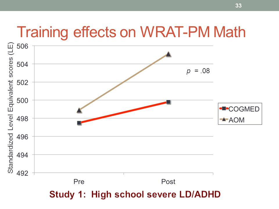 Training effects on WRAT-PM Math 33 p =.08 Standardized Level Equivalent scores (LE)
