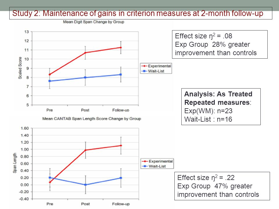 Study 2: Maintenance of gains in criterion measures at 2-month follow-up Analysis: As Treated Repeated measures: Exp(WM): n=23 Wait-List : n=16 Effect size ŋ 2 =.08 Exp Group 28% greater improvement than controls Effect size ŋ 2 =.22 Exp Group 47% greater improvement than controls