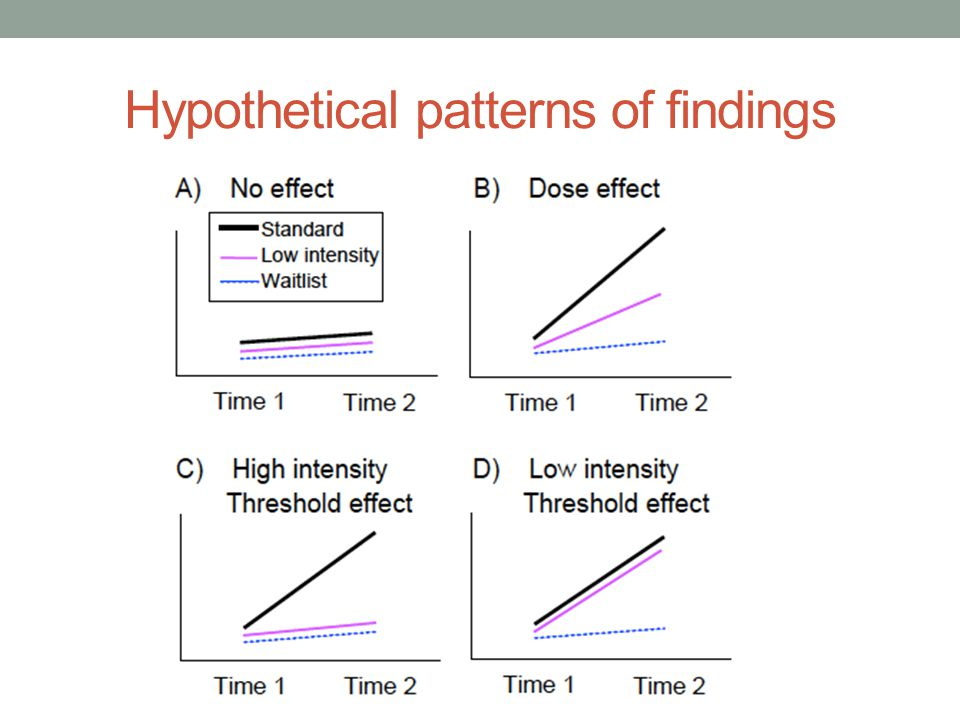 Hypothetical patterns of findings