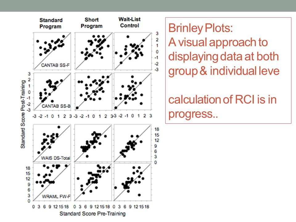 Brinley Plots: A visual approach to displaying data at both group & individual leve calculation of RCI is in progress..