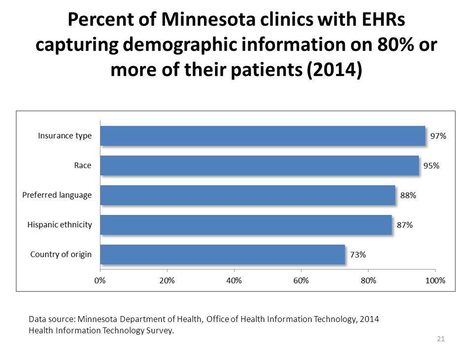 Percent of Minnesota clinics with EHRs capturing demographic information on 80% or more of their patients (2014) Data source: Minnesota Department of Health, Office of Health Information Technology, 2014 Health Information Technology Survey.