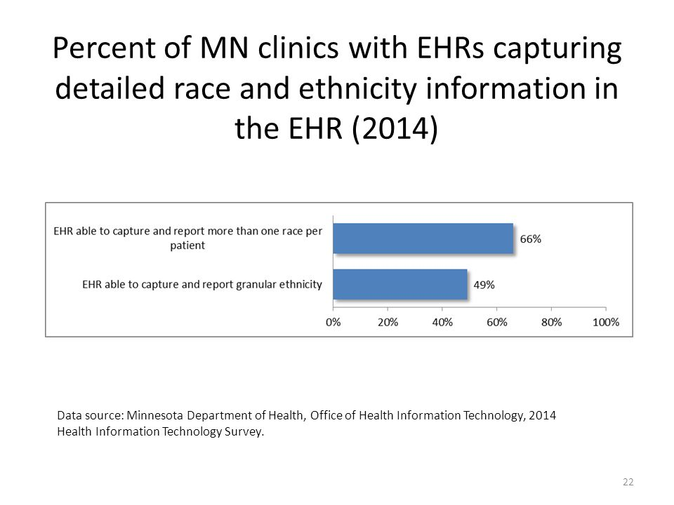 Percent of MN clinics with EHRs capturing detailed race and ethnicity information in the EHR (2014) Data source: Minnesota Department of Health, Office of Health Information Technology, 2014 Health Information Technology Survey.