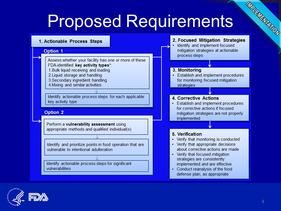 Proposed Requirements 4