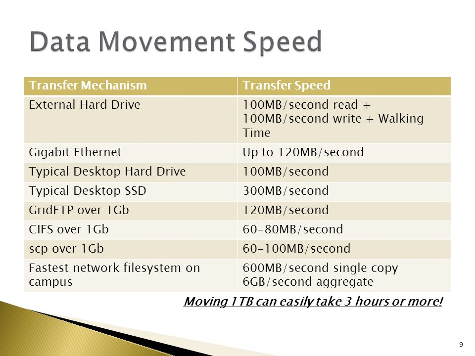 Transfer MechanismTransfer Speed External Hard Drive100MB/second read + 100MB/second write + Walking Time Gigabit EthernetUp to 120MB/second Typical Desktop Hard Drive100MB/second Typical Desktop SSD300MB/second GridFTP over 1Gb120MB/second CIFS over 1Gb60-80MB/second scp over 1Gb60-100MB/second Fastest network filesystem on campus 600MB/second single copy 6GB/second aggregate 9 Moving 1TB can easily take 3 hours or more!