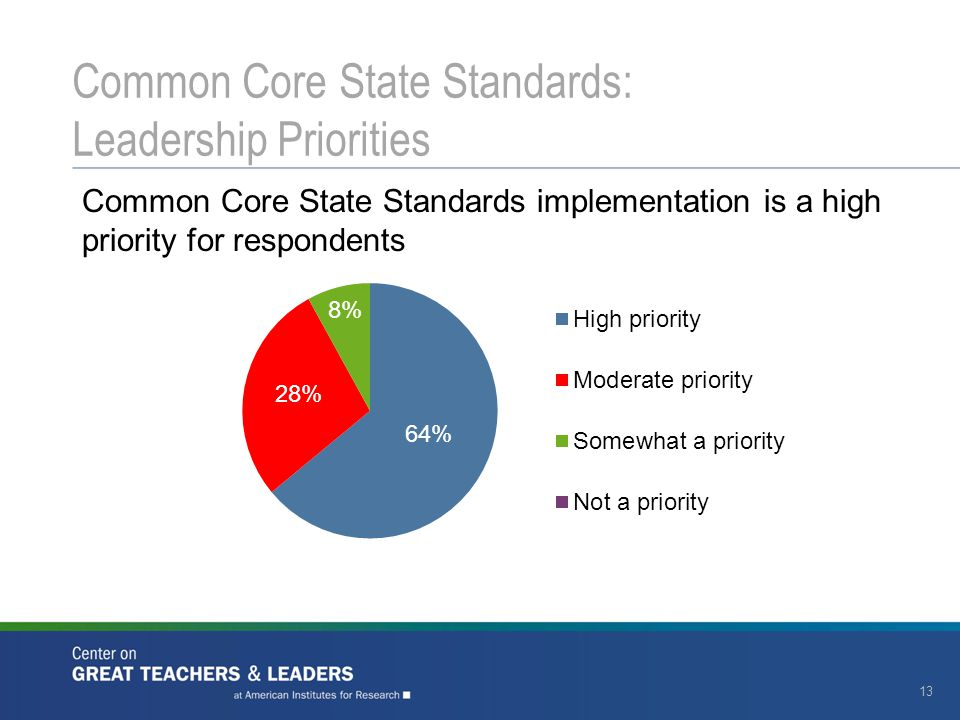 13 Common Core State Standards: Leadership Priorities Common Core State Standards implementation is a high priority for respondents