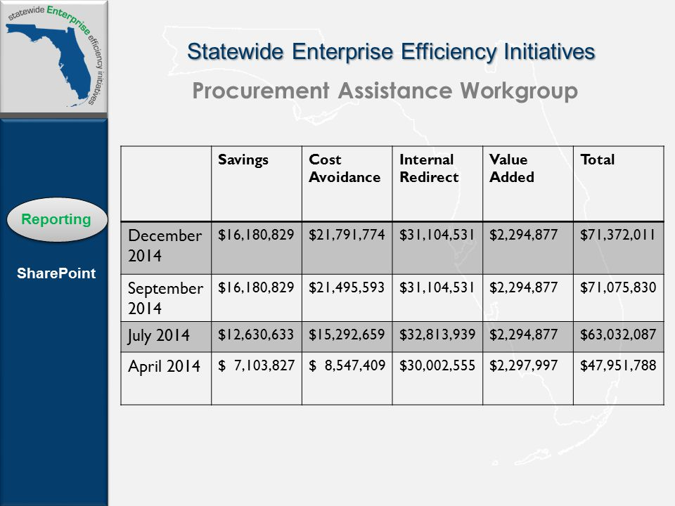 Statewide Enterprise Efficiency Initiatives Reporting SharePoint Procurement Assistance Workgroup SavingsCost Avoidance Internal Redirect Value Added