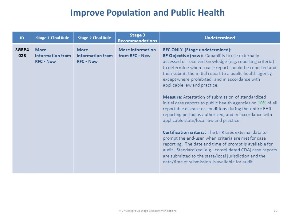 Improve Population and Public Health MU Workgroup Stage 3 Recommendations10 IDStage 1 Final RuleStage 2 Final Rule Stage 3 Recommendations Undetermined SGRP4 02B More information from RFC - New RFC ONLY (Stage undetermined): EP Objective (new): Capability to use externally accessed or received knowledge (e.g.