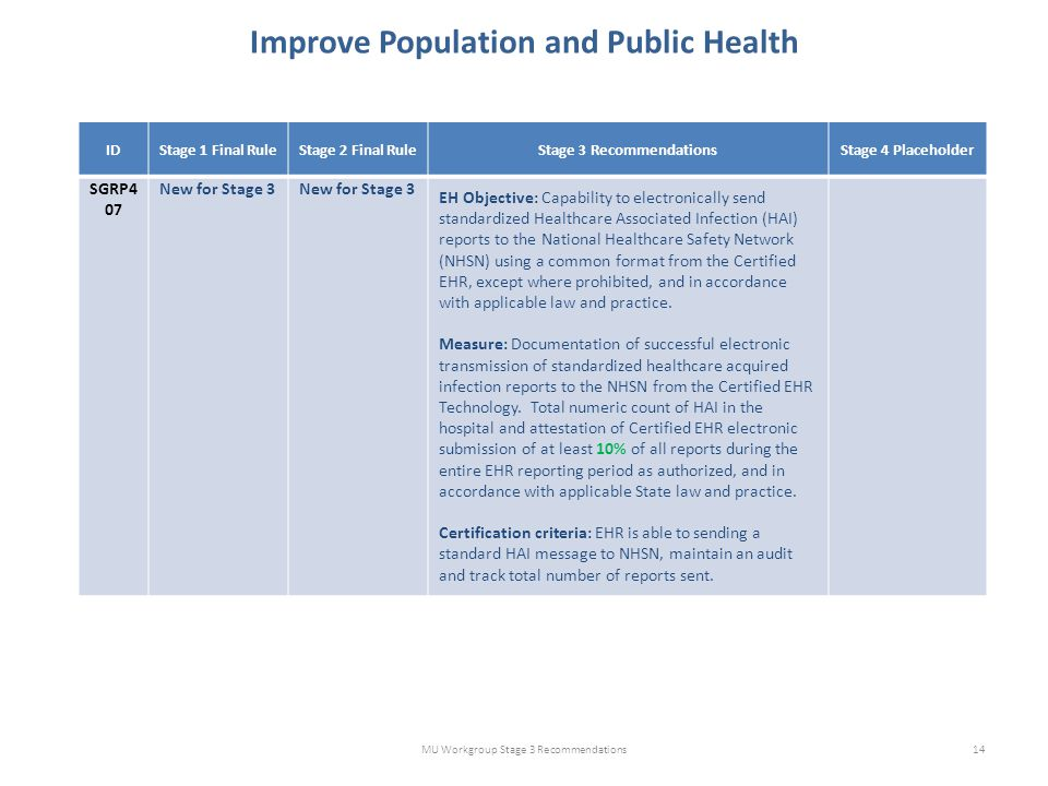 Improve Population and Public Health MU Workgroup Stage 3 Recommendations14 IDStage 1 Final RuleStage 2 Final RuleStage 3 RecommendationsStage 4 Placeholder SGRP4 07 New for Stage 3 EH Objective: Capability to electronically send standardized Healthcare Associated Infection (HAI) reports to the National Healthcare Safety Network (NHSN) using a common format from the Certified EHR, except where prohibited, and in accordance with applicable law and practice.