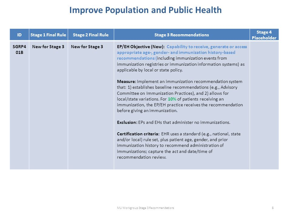 Improve Population and Public Health MU Workgroup Stage 3 Recommendations8 IDStage 1 Final RuleStage 2 Final RuleStage 3 Recommendations Stage 4 Place