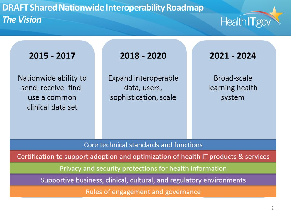 2 DRAFT Shared Nationwide Interoperability Roadmap The Vision 2021 - 2024 Broad-scale learning health system 2018 - 2020 Expand interoperable data, users, sophistication, scale 2015 - 2017 Nationwide ability to send, receive, find, use a common clinical data set