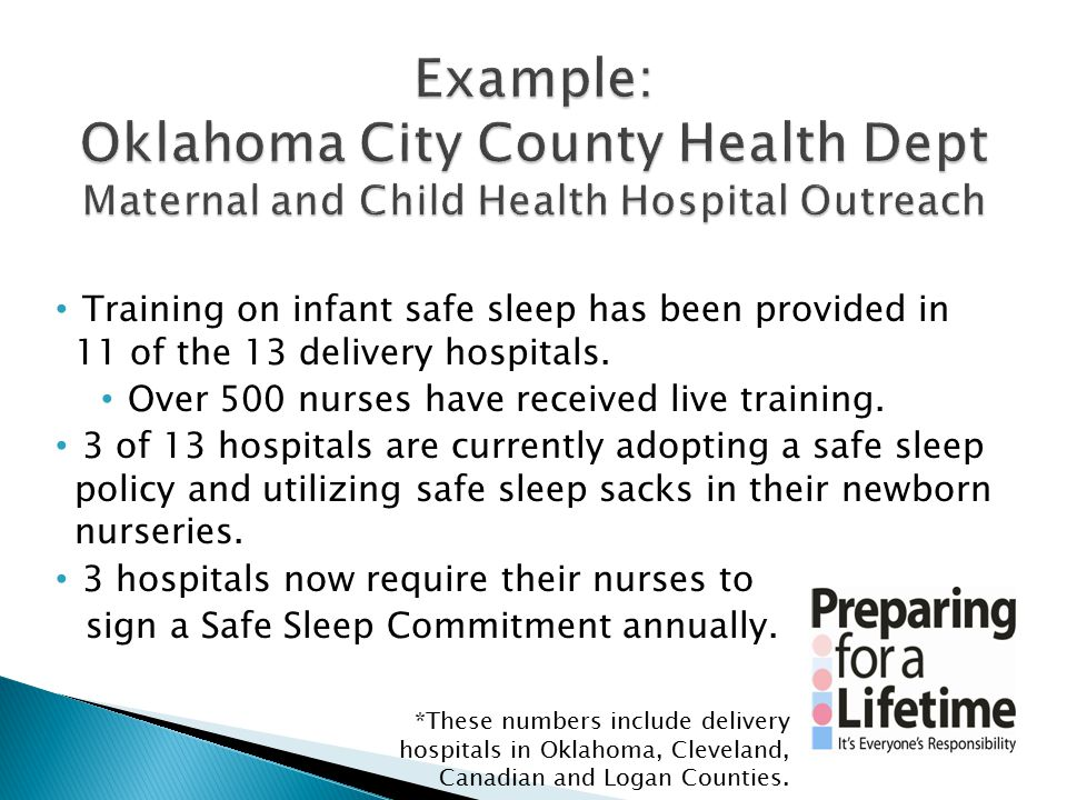 Training on infant safe sleep has been provided in 11 of the 13 delivery hospitals. Over 500 nurses have received live training. 3 of 13 hospitals are