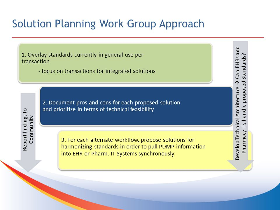Solution Planning Work Group Approach 1.