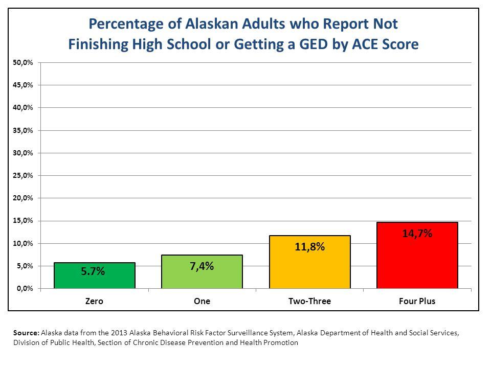 Source: Alaska data from the 2013 Alaska Behavioral Risk Factor Surveillance System, Alaska Department of Health and Social Services, Division of Publ