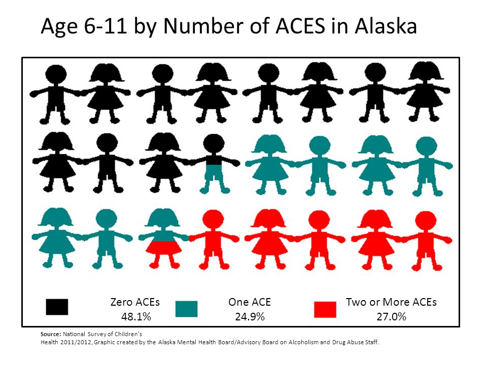 Age 6-11 by Number of ACES in Alaska Zero ACEs 48.1% One ACE 24.9% Two or More ACEs 27.0% Source: National Survey of Children's Health 2011/2012, Grap