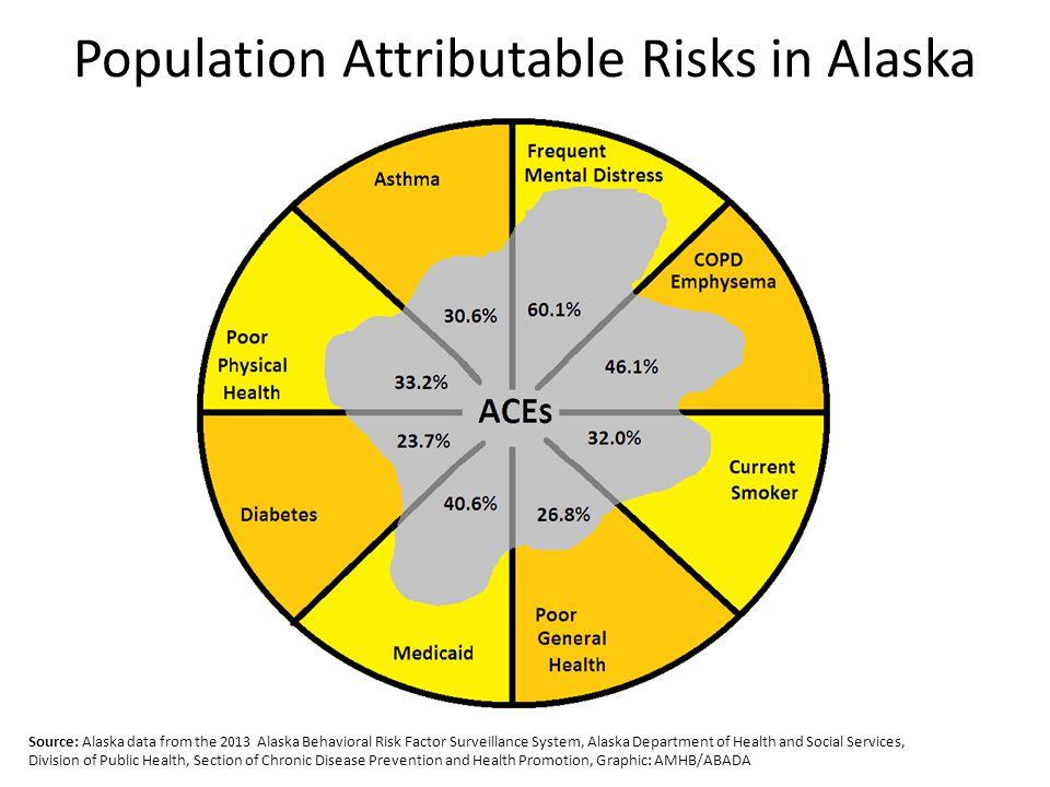 Population Attributable Risks in Alaska Source: Alaska data from the 2013 Alaska Behavioral Risk Factor Surveillance System, Alaska Department of Heal