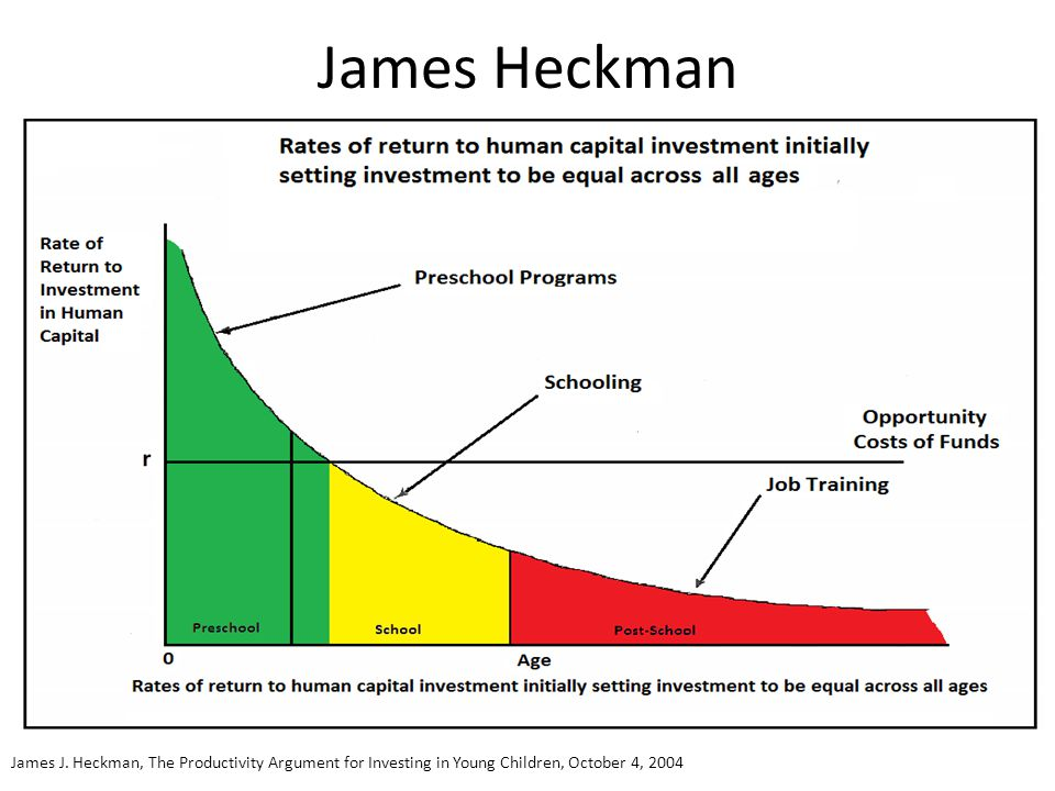 James Heckman James J. Heckman, The Productivity Argument for Investing in Young Children, October 4, 2004